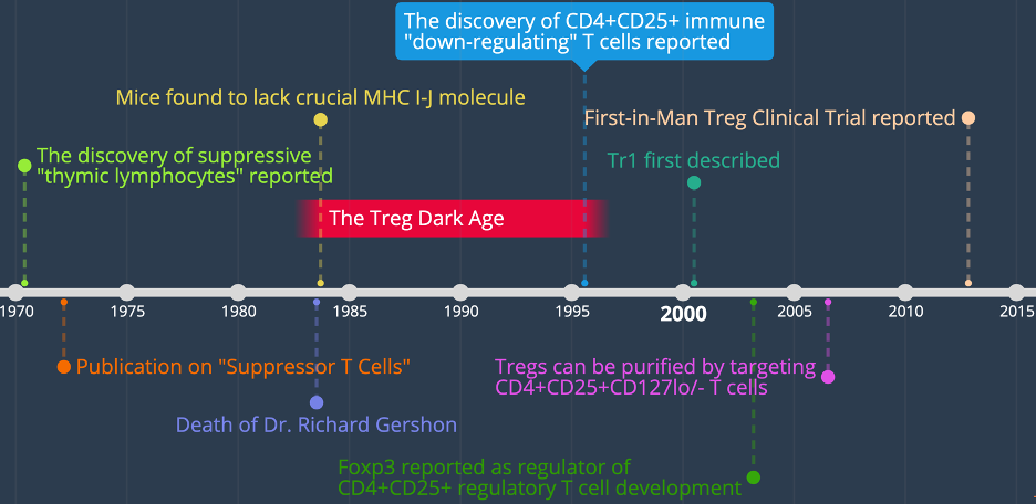 Timelines of treg discovery flowjo cell sort.png